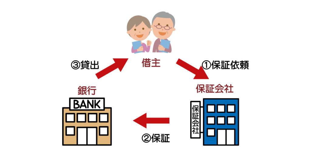 借主銀行保証会社の関係